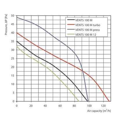 Ventilátor VENTS 100 M, ELEMAN 9030