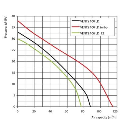 Ventilátor VENTS 100 LD, ELEMAN 1009050